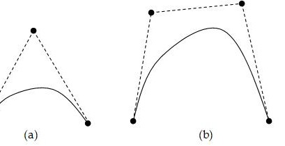 Introduction about Bezier Curves