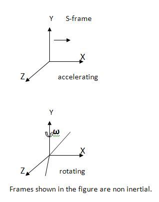 Special Theory of Relativity | Biyani Group of Colleges