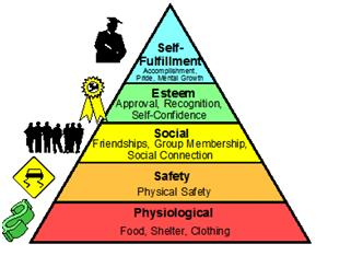 Maslow's Need-Hierarchy Theory